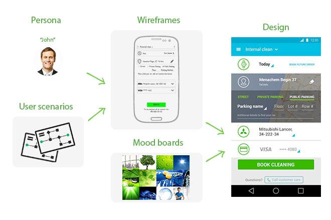 Creating app design