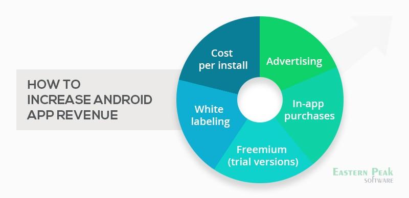 android-app-revenue-model-diagram
