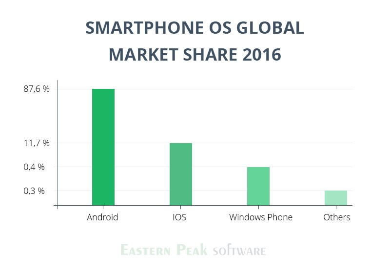 android-vs-ios-development-statistics