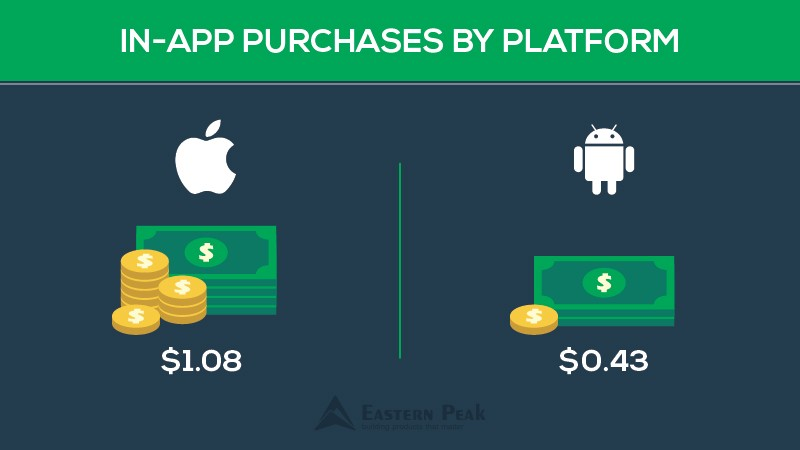 ios-android-in-app-purchases-comparison-common-mistakes-startups-make