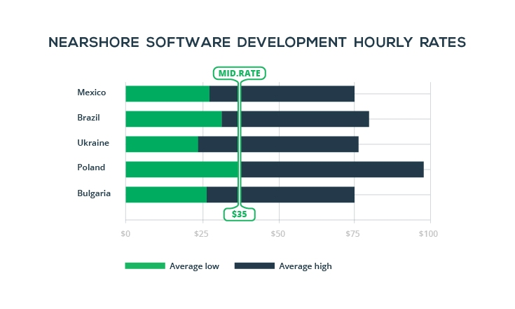 nearshore--software-development-rates-stats