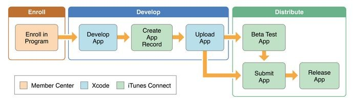 How To Publish Your App On App Store And Google Play  A