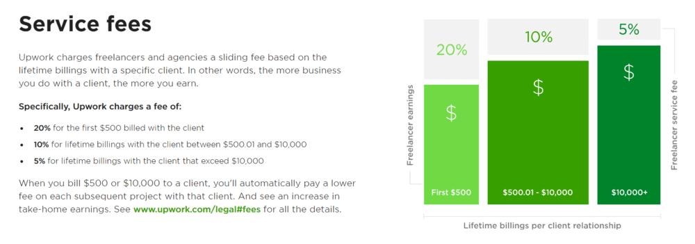 upwork-service-fees