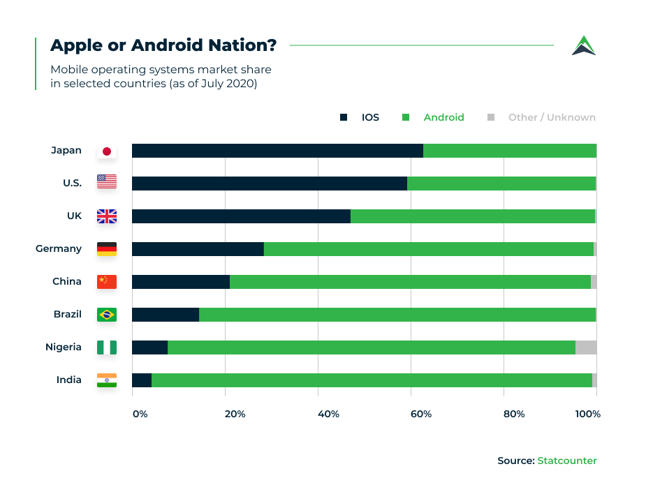 ios-android-by-user-location