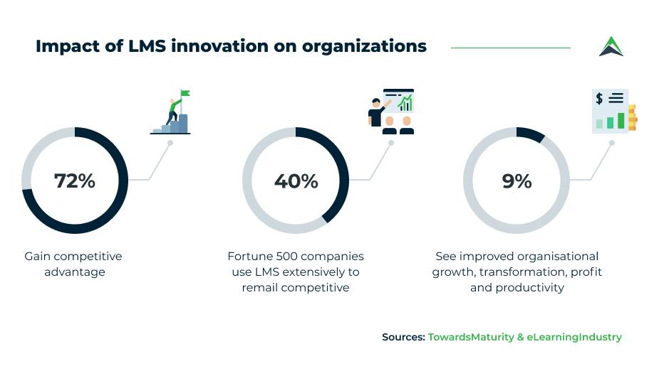 impact-of-lms-innovation-on-organizations