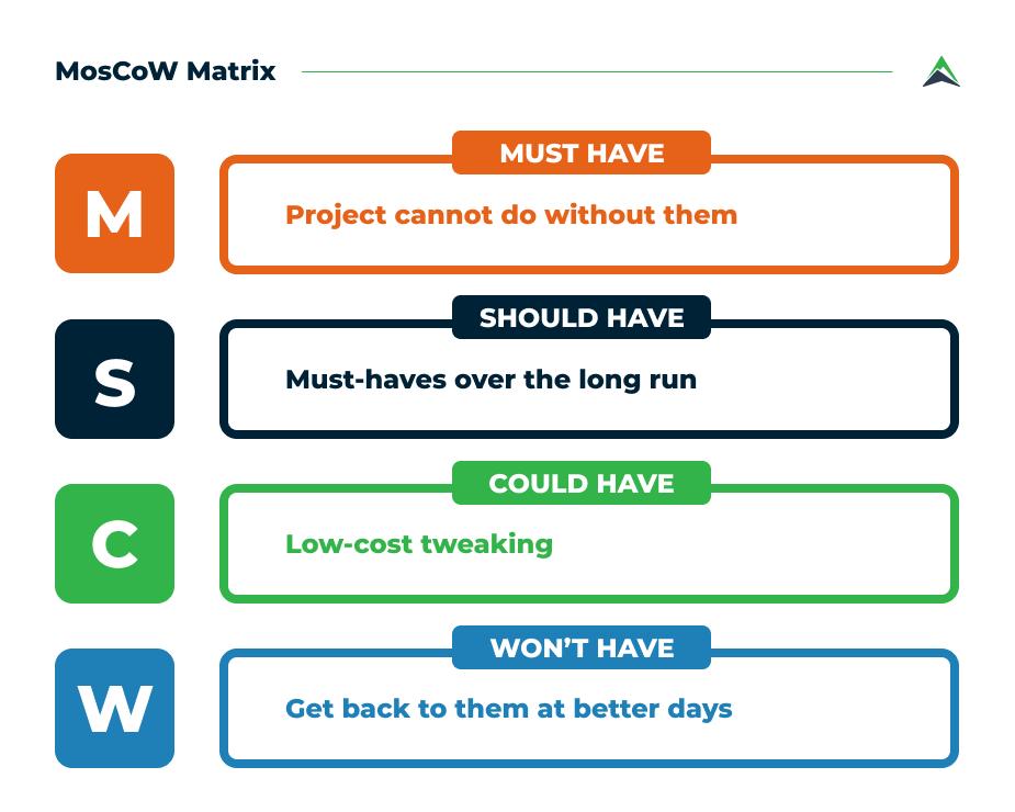 MosCoW-matrix